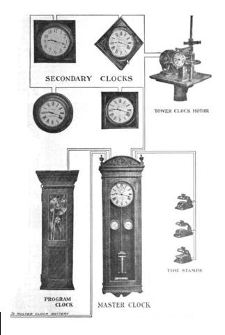 Что такое пневматические мастер-часы?